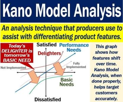 Kano Model Analysis