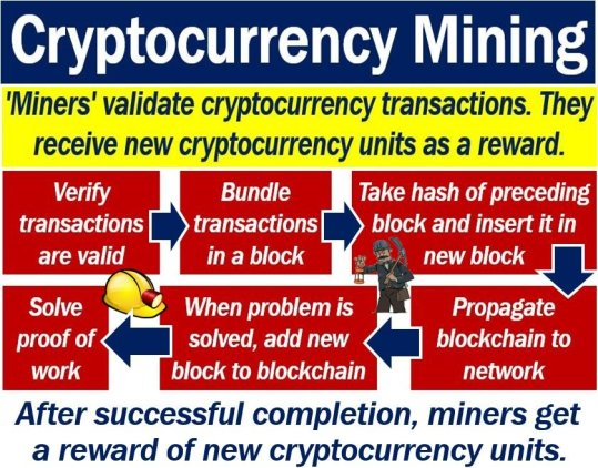 Cryptocurrency mining - the process