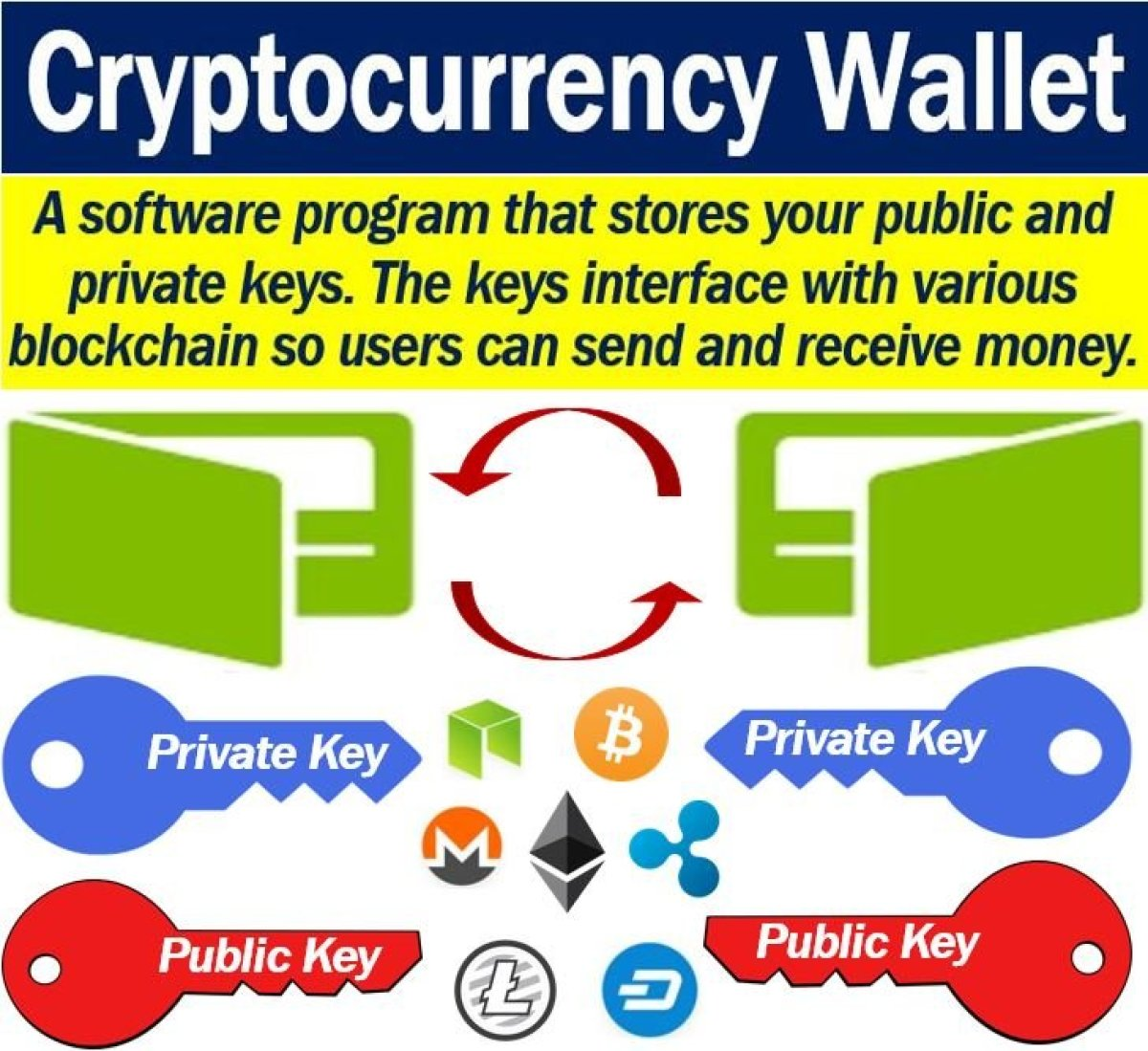 how a crypto wallet works