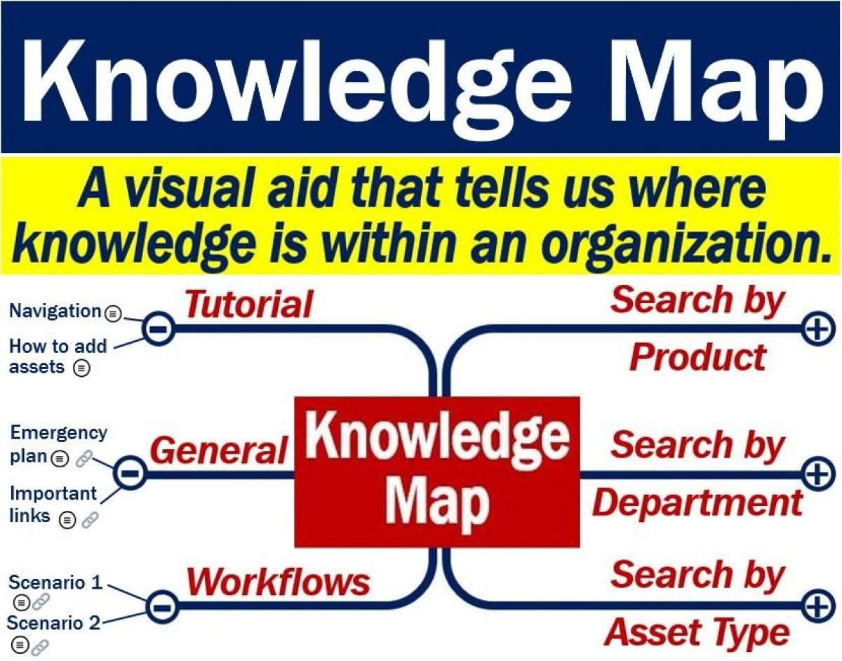 Knowledge map - definition and meaning - Market Business News on definition of fire, definition of photograph, definition of plan, definition of money, contour line, geographic information system, definition of compass, global positioning system, definition of an ellipse, definition of knife, aerial photography, definition of an array, definition of table, geographic coordinate system, elements in a map, early world maps, definition of whistle, global map, definition of services, definition of time line, definition of food, change a map, compass rose, definition of illustrations, definition of blankets, definition of transportation, definition of an essay, definition of camera, map projection,