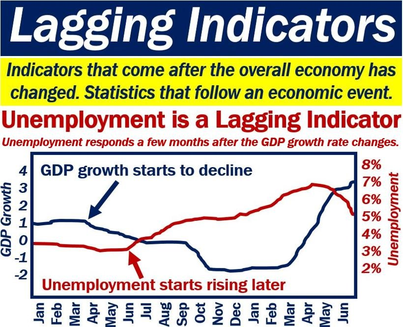 lagging indicators definition and meaning market business news