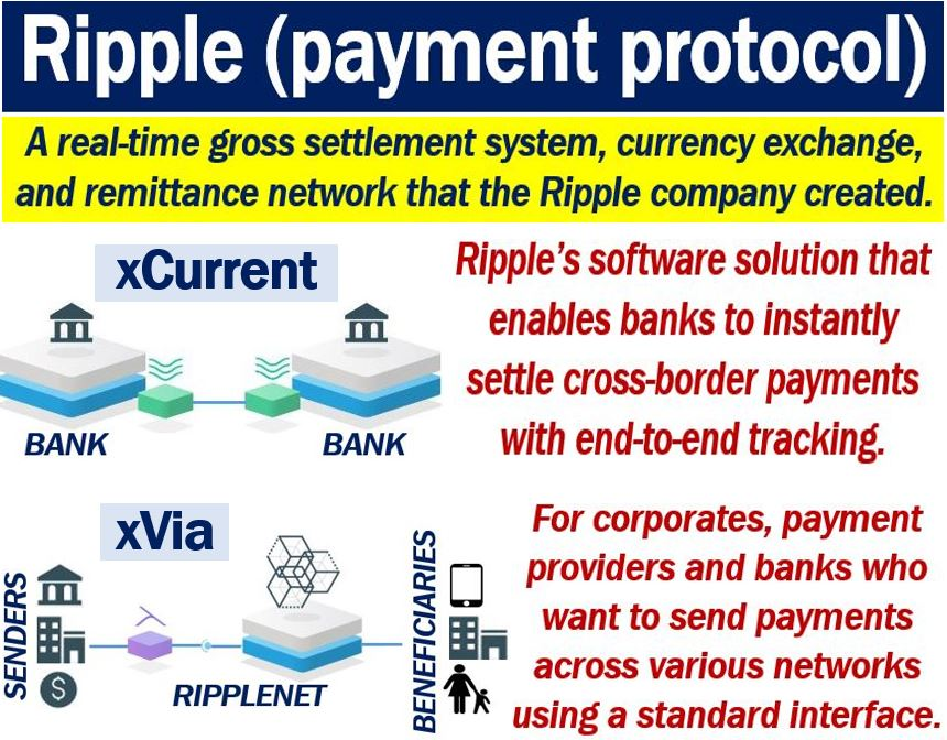 What is Ripple (payment protocol)? - Market Business News