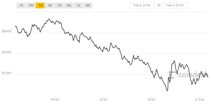 Bitcoin price chart for Feb 5