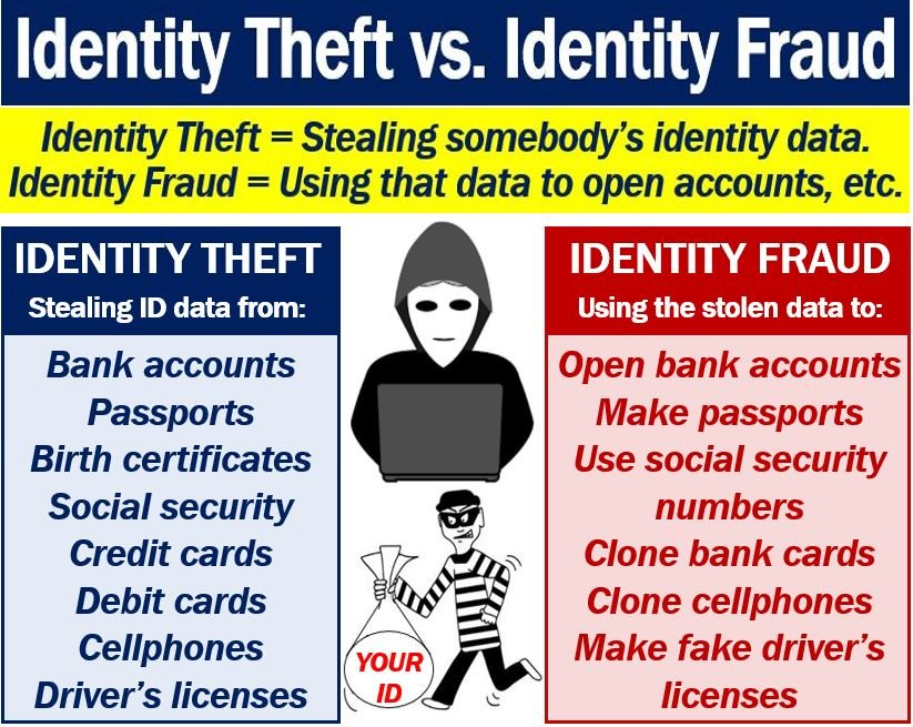 655 Credit Score >> What is identity theft? Why does it happen? - Market Business News