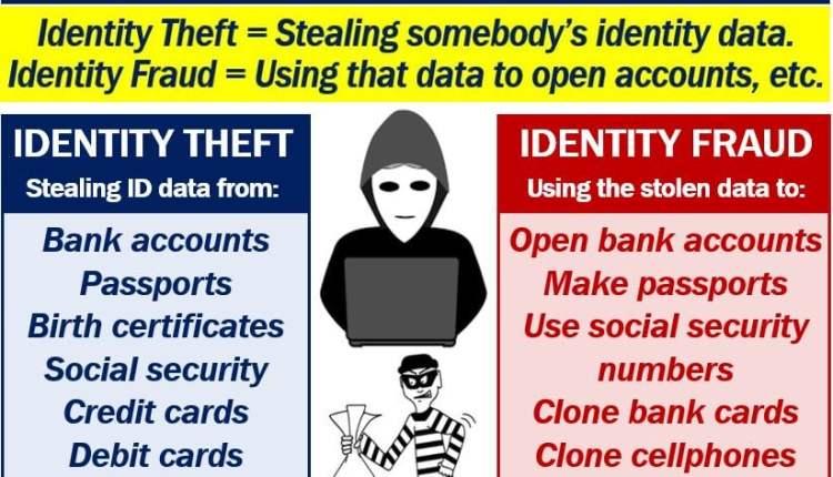 Identity Theft and Identity Fraud