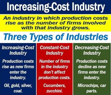Increasing-cost industry
