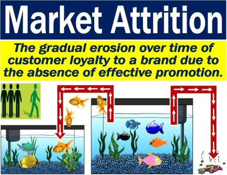 Market Attrition