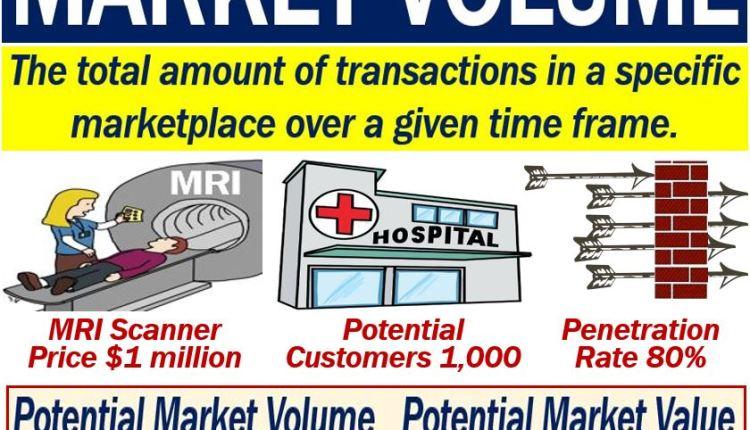 Market volume