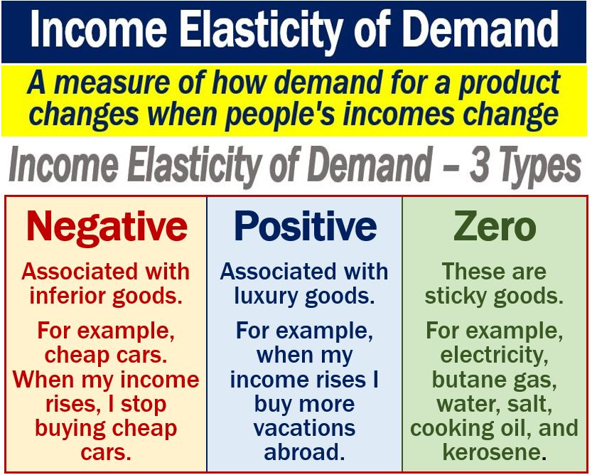 Income Elasticity Of Demand Definition And Examples Market Business News