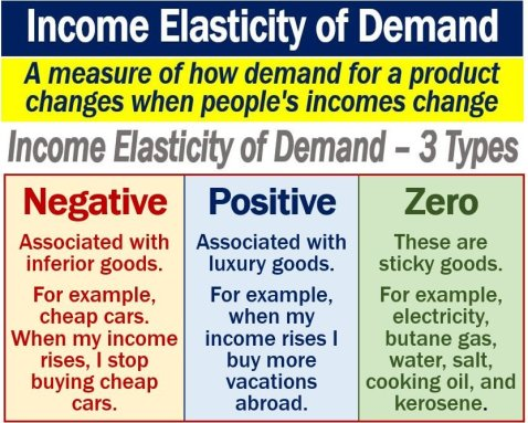 Income Elasticity Of Demand Definition And Examples Market