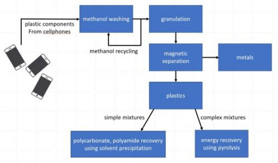 e-waste recycling two processes