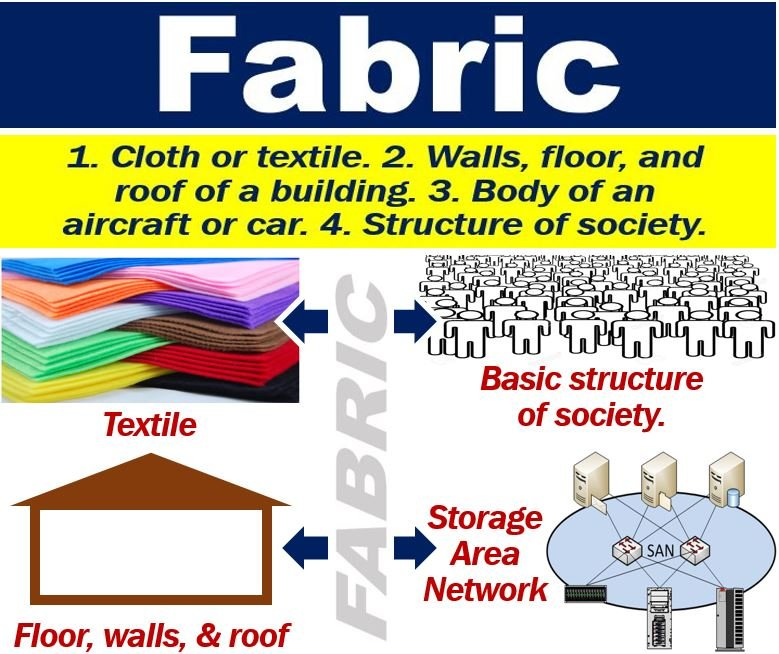 Upholstery Means: What Is A Fabric? Definition And Examples