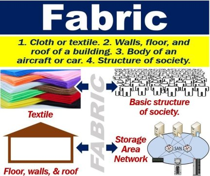 What is a fabric? Definition and examples - Market Business News