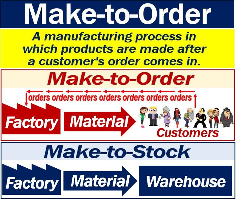 Make-to-Order
