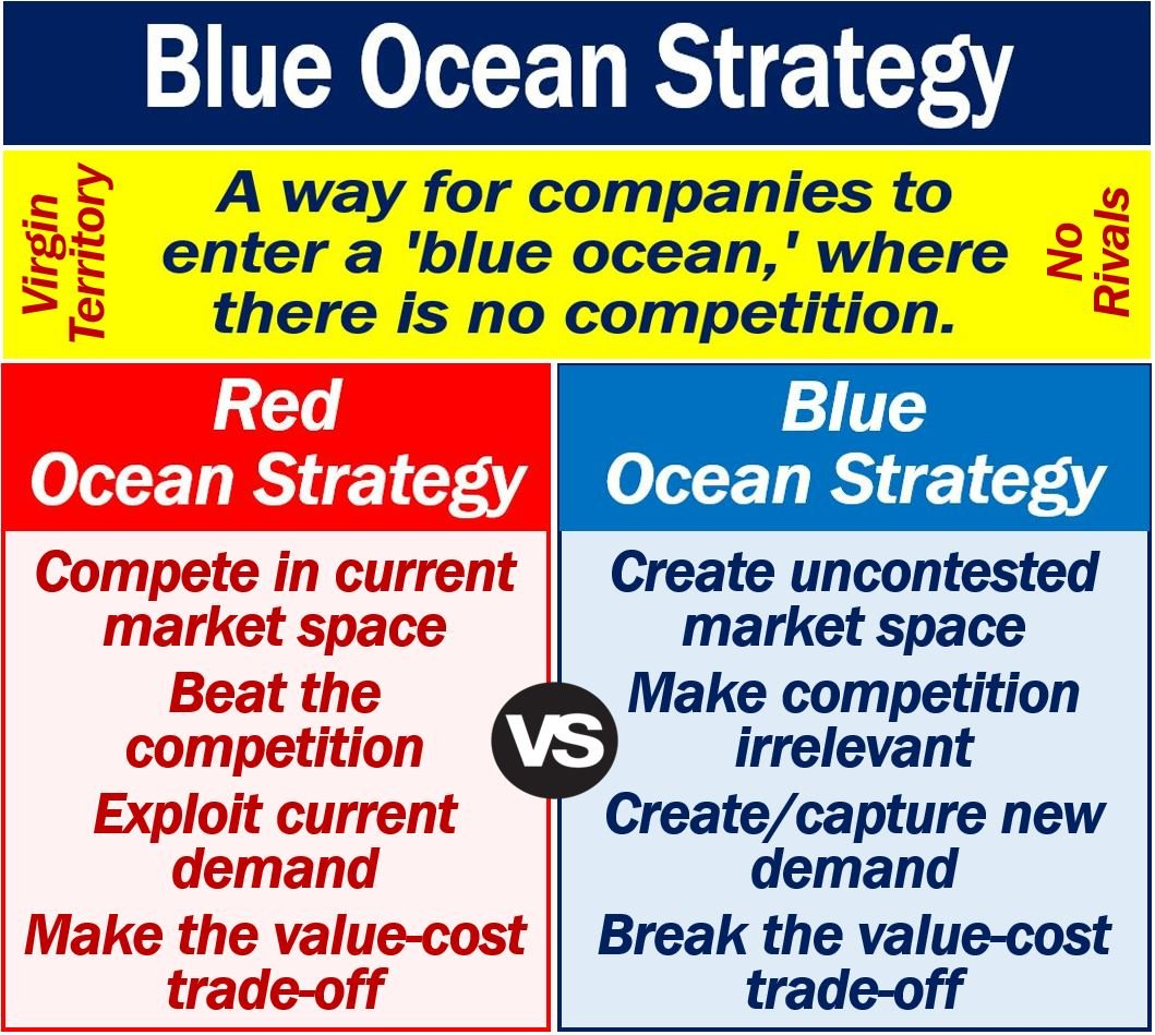 what is blue ocean strategy definition and examples market