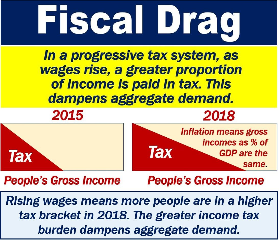 what is fiscal drag definition and examples market business news