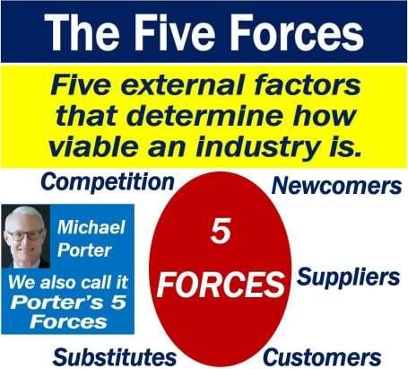 Five Forces definition