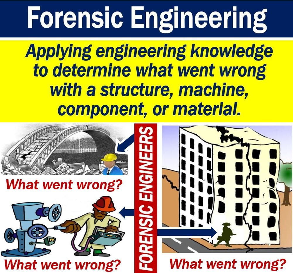 What Is Forensic Engineering Definition And Examples Market Business News