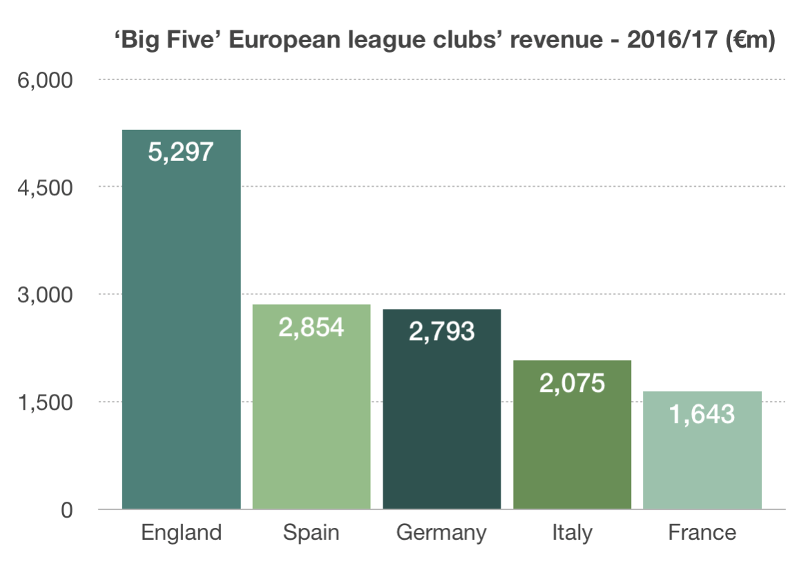European Football Leagues Revenue Chart