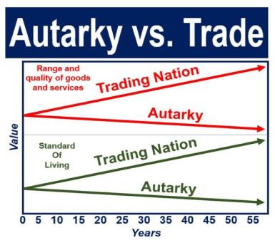 Autarky_Trade