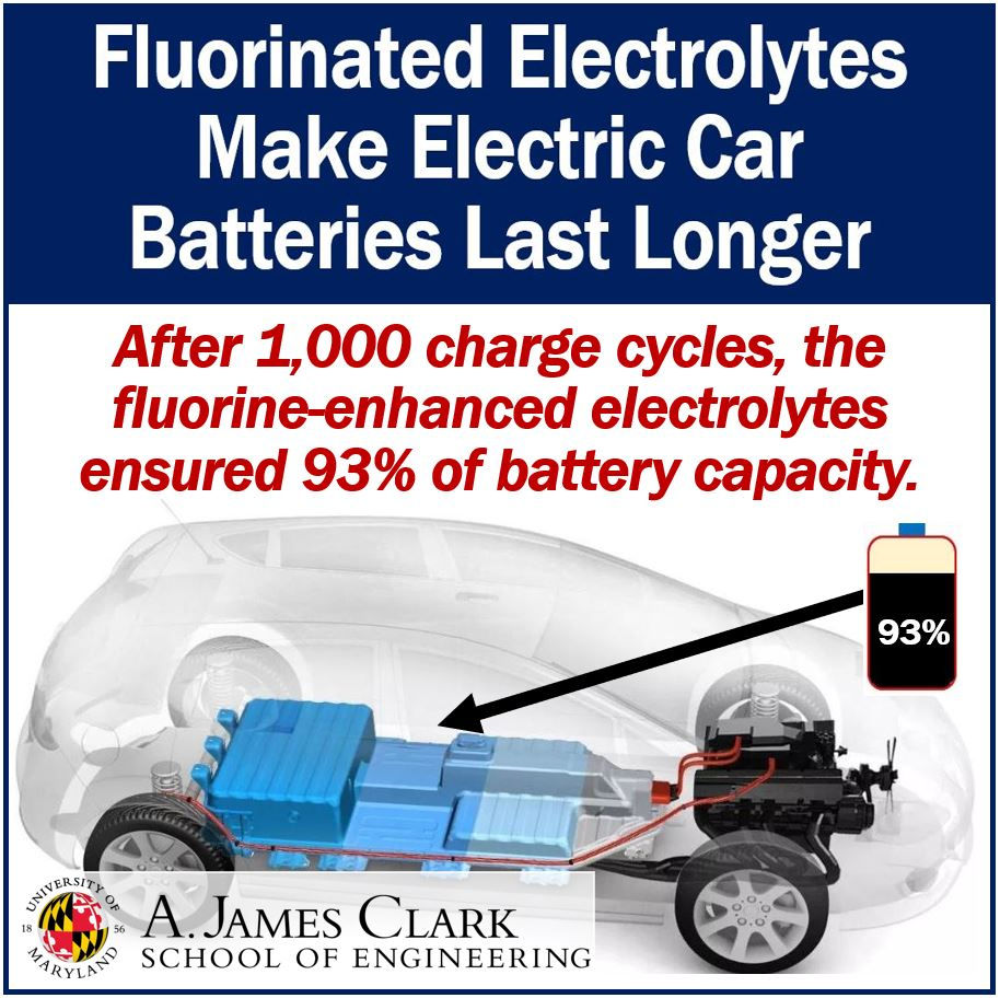 Fluorinated electrolytes make electric car batteries last much longer
