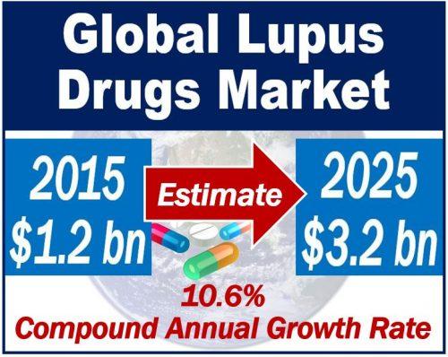 Global Lupus Drugs Market
