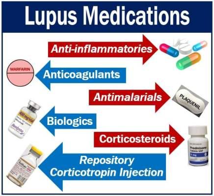 Lupus medications - many