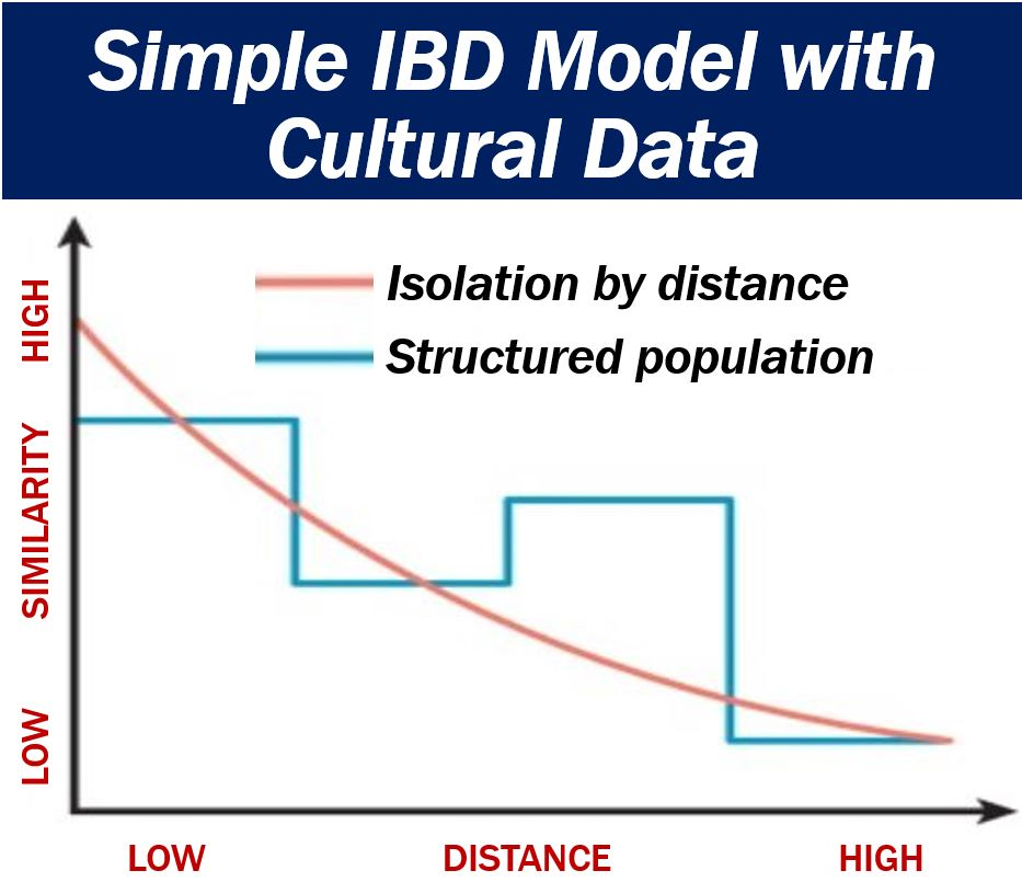 Model with cultural data