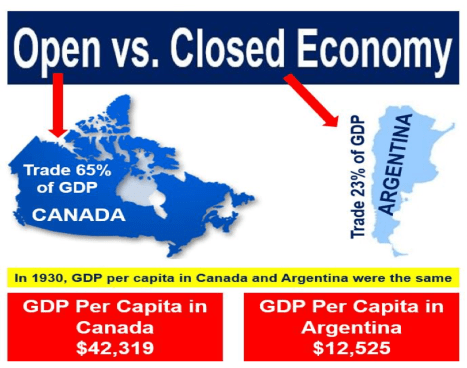 Open_Closed_Economy_Difference