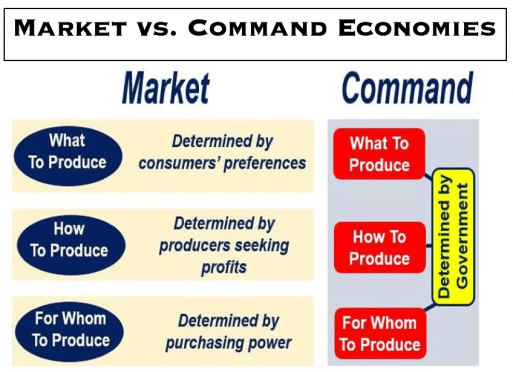 Market_Vs_Command_Economies