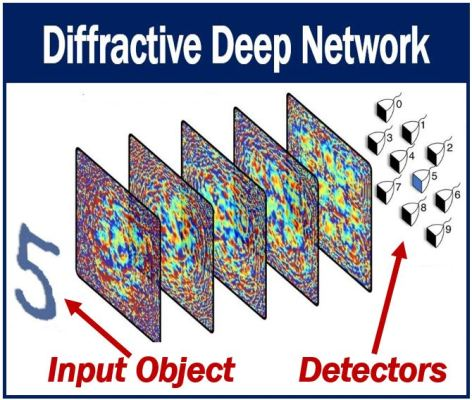 AI Device - Diffractive Deep Network