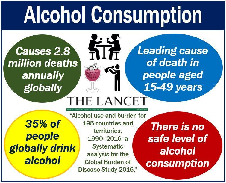 Alcohol: no amount of alcohol is good for health