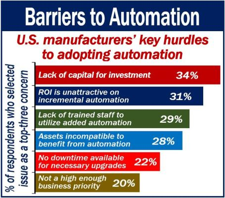Automation barriers - financial constraints