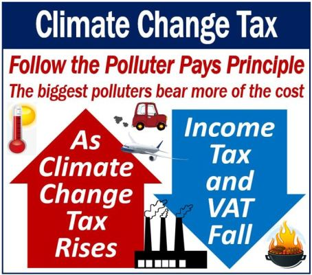 Climate Change Tax