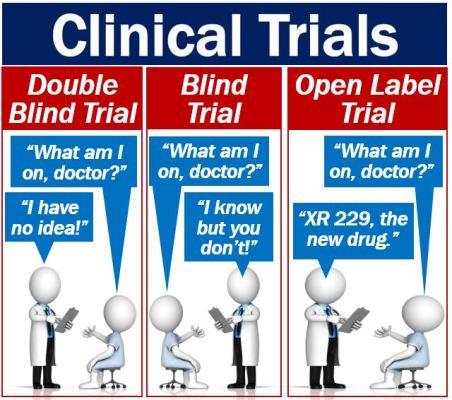 Clinical Trials - three main types