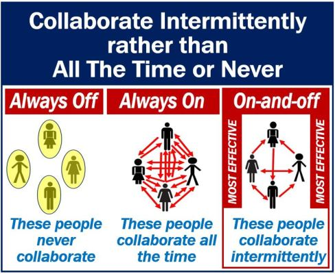 Collaborate intermittently rather than all the time or never