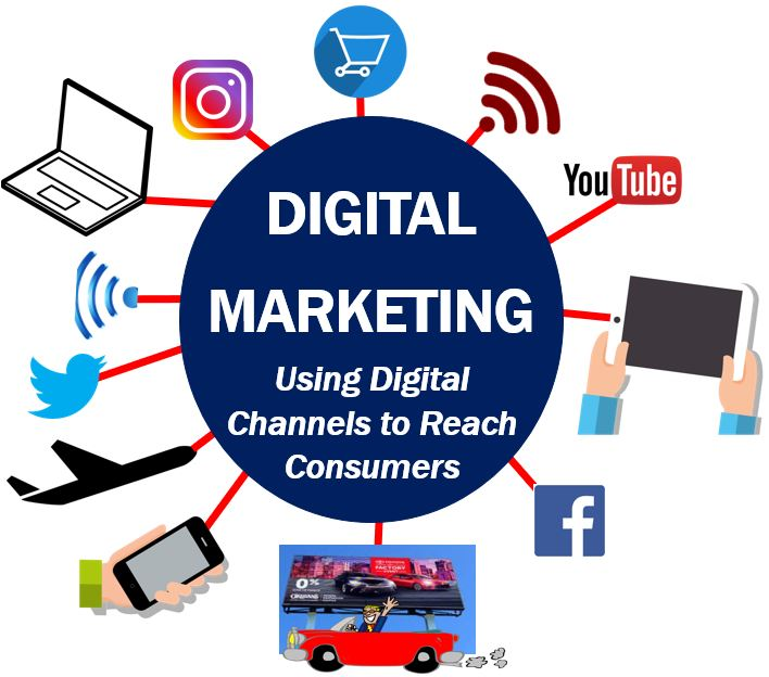 What is digital marketing? Definition and examples - Market