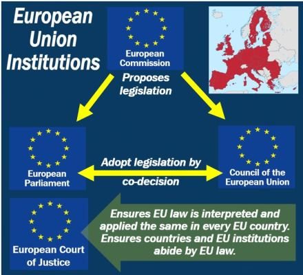 European Union Institutions