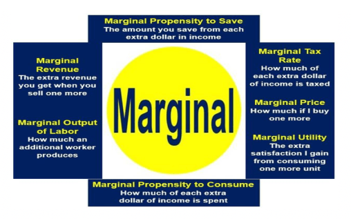 Meaning Of Marginal
