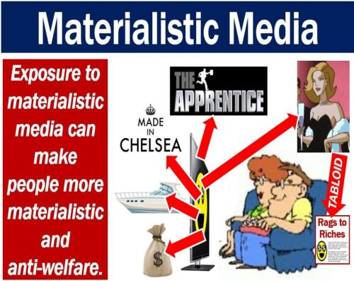 Materialistic Media exposure
