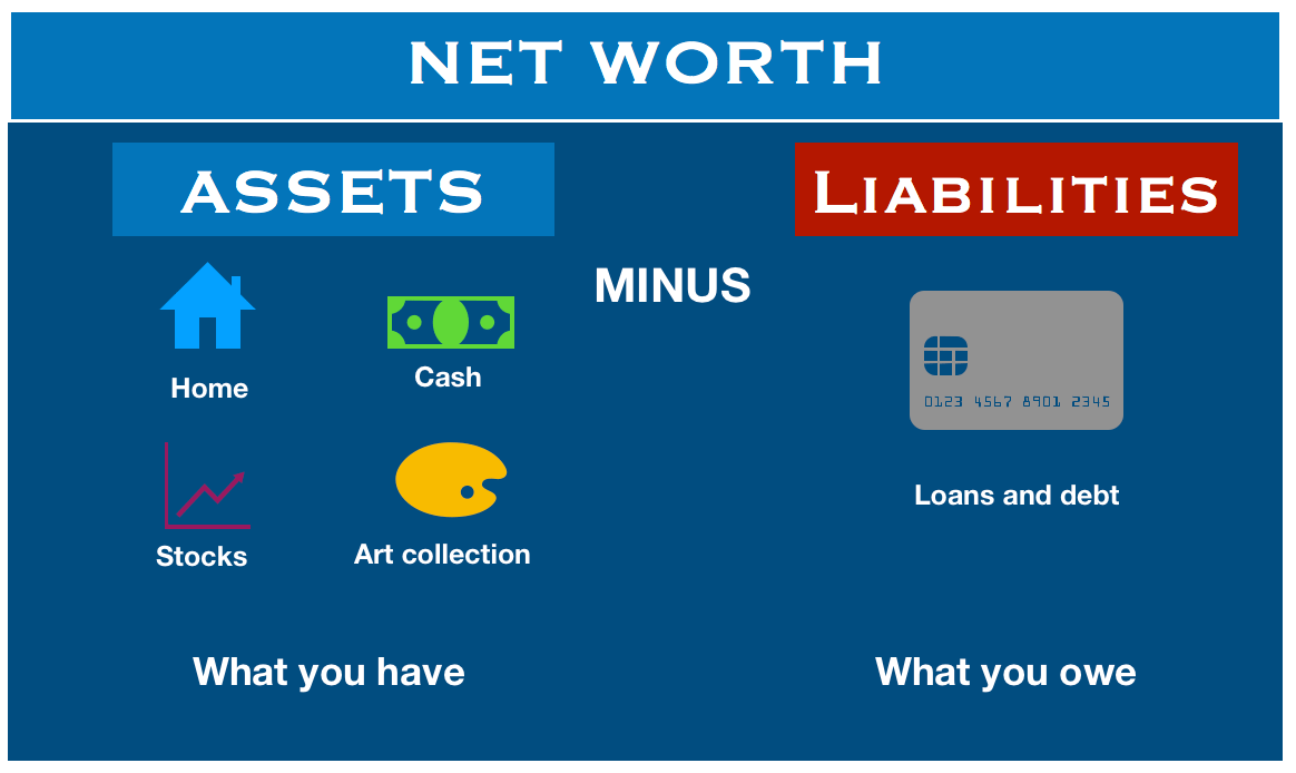 How To Calculate Net Worth Of A Company With Example www