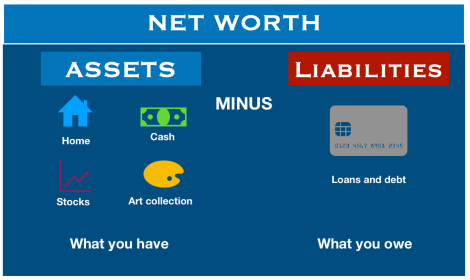 the first thing a bank wants to find out apart from your credit history and employment status when you apply for a loan is your net worth