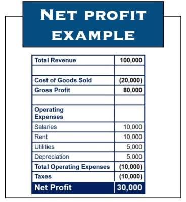 Net_Profit