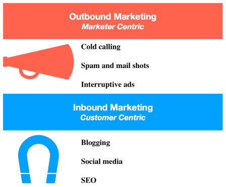 Outbound_Inbound_Marketing
