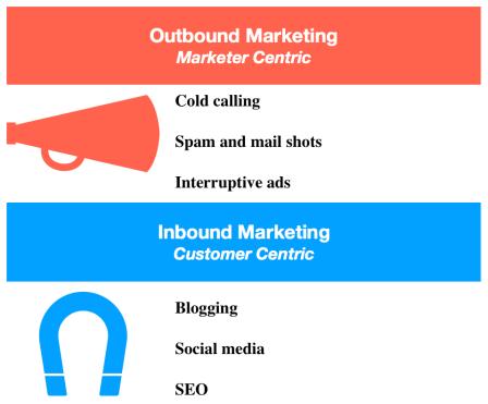 Outbound_Inbound_Marketing
