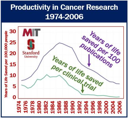 Productivity in Cancer Research