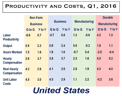 Productivity_Costs_USA_Q12016
