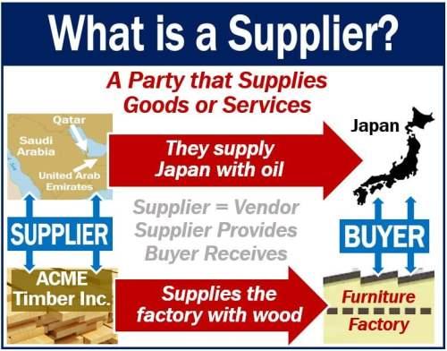 Supplier - definition