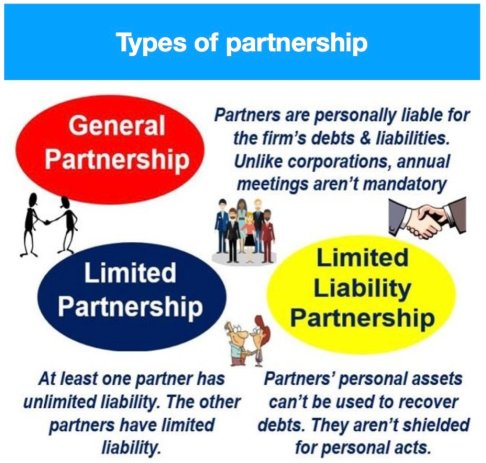 Types_of_Partnership