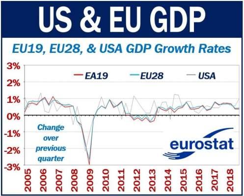 US and EU GDP
